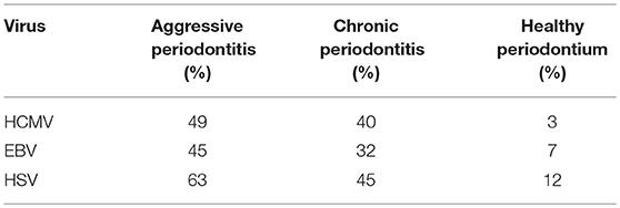 Frontiers   Herpesviruses and MicroRNAs: New Pathogenesis Factors in
