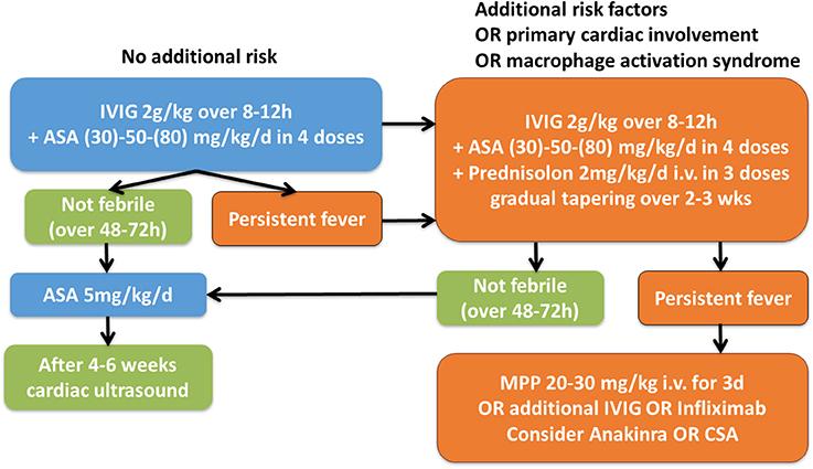 kawasaki disease guidelines pediatrics