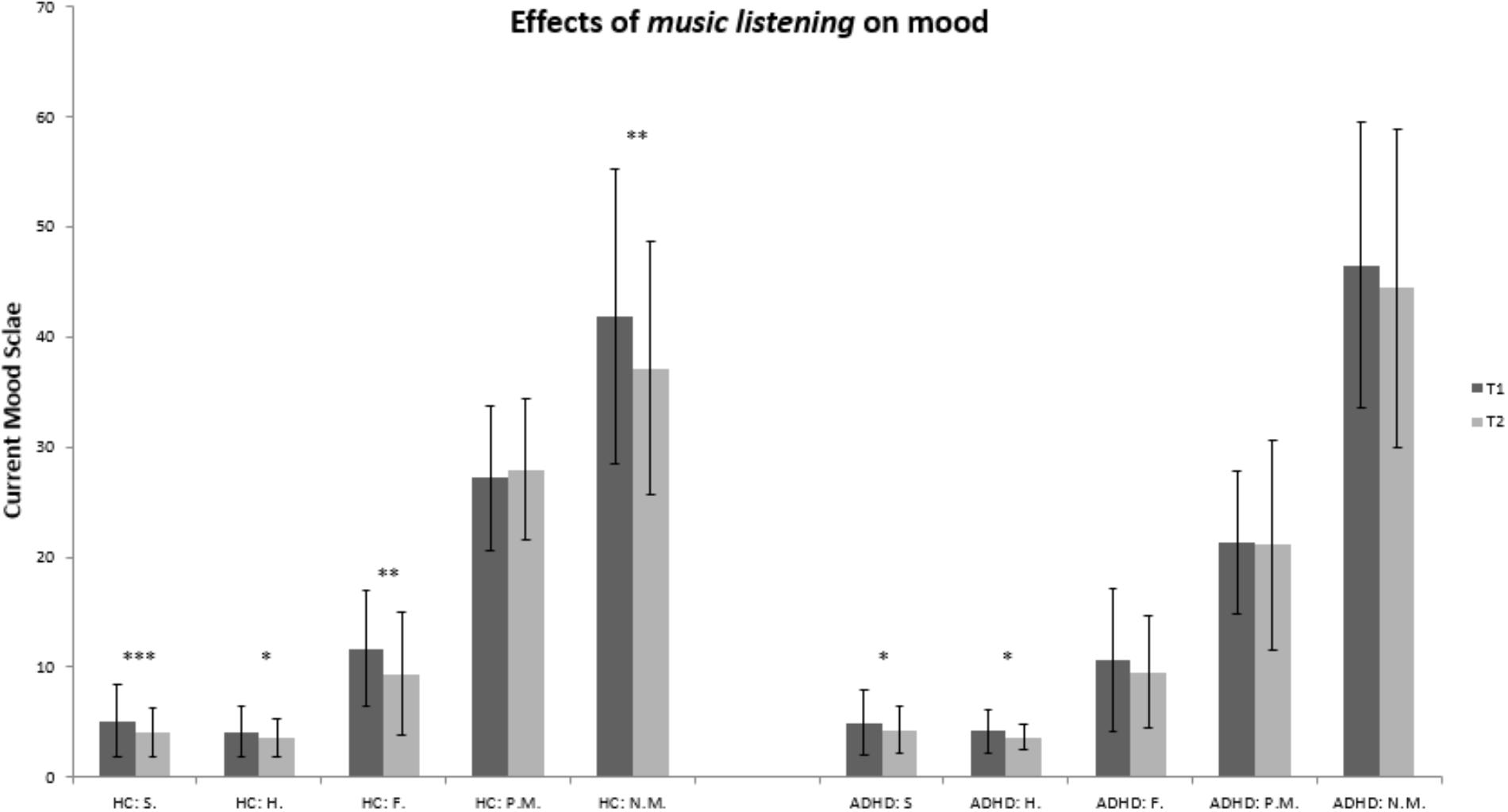 Frontiers | Listening to Mozart Improves Current Mood in Adult ADHD