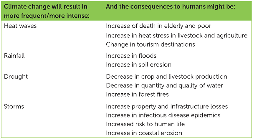 טבלה 1 - השינויים הישירים העיקריים על חיי בני האדם כתוצאה משינוי האקלים האנתרופוגני (המידע אומץ מה- Intergovernmental Panel on Climate Change).