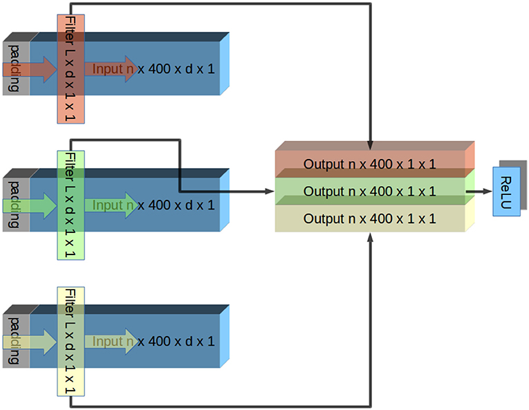 Frontiers | Convolutional Networks Outperform Linear Decoders in