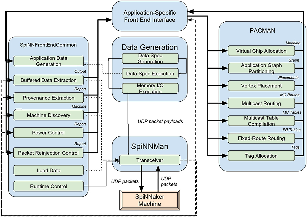 Frontiers | Code Generation in Computational Neuroscience: A Review