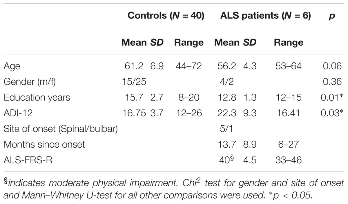 Frontiers   Screening for Cognitive Function in Complete