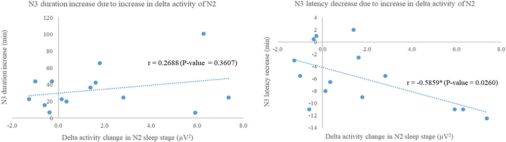 Frontiers | A Novel Insight of Effects of a 3-Hz Binaural Beat on