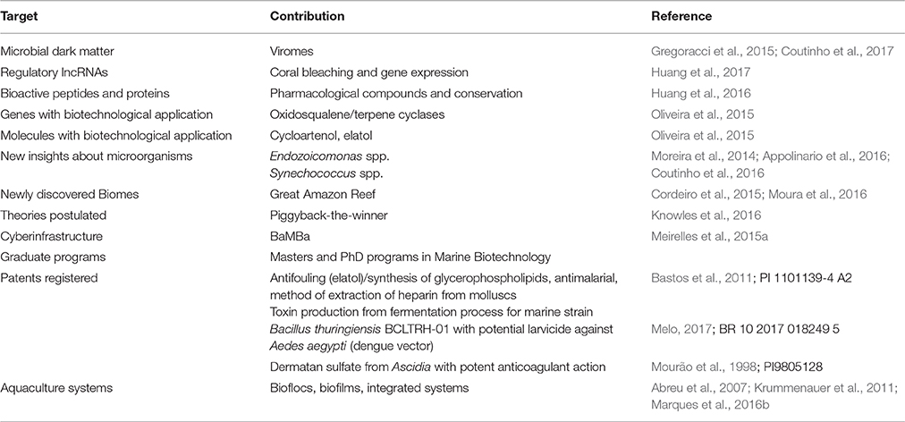 Frontiers | Marine Biotechnology in Brazil: Recent