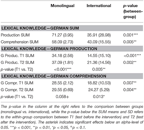 Frontiers | Vocabulary Gains of Mono- and Multilingual Learners in a