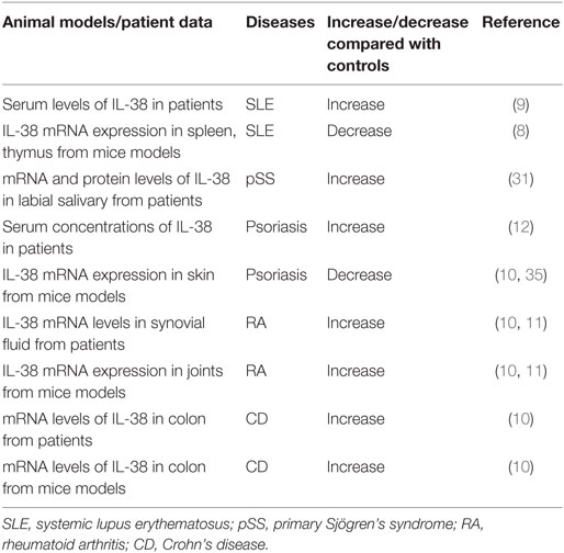 Frontiers | Role of Interleukin-38 in Chronic Inflammatory