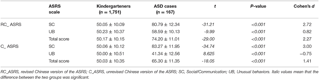 Asd Validity >> Frontiers Cross Cultural Revision And Psychometric Properties Of