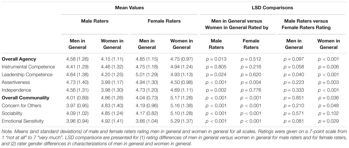 Frontiers | The Multiple Dimensions of Gender Stereotypes: A