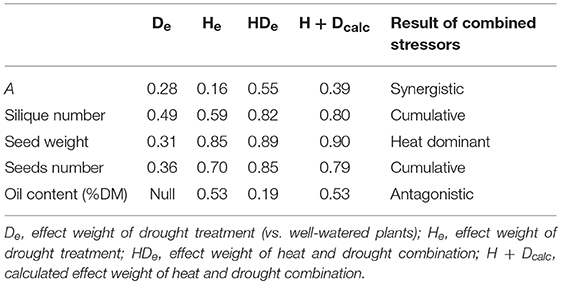 Frontiers   Canola Responses to Drought, Heat, and Combined