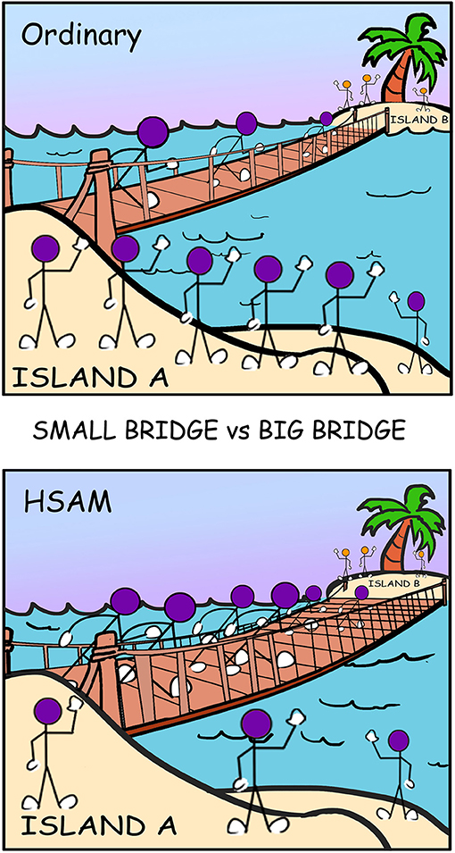 Figure 2 - You and eight other friends are on Island A. You want to talk to your friends on Island B. If there is a small bridge, only three people can cross at a time.