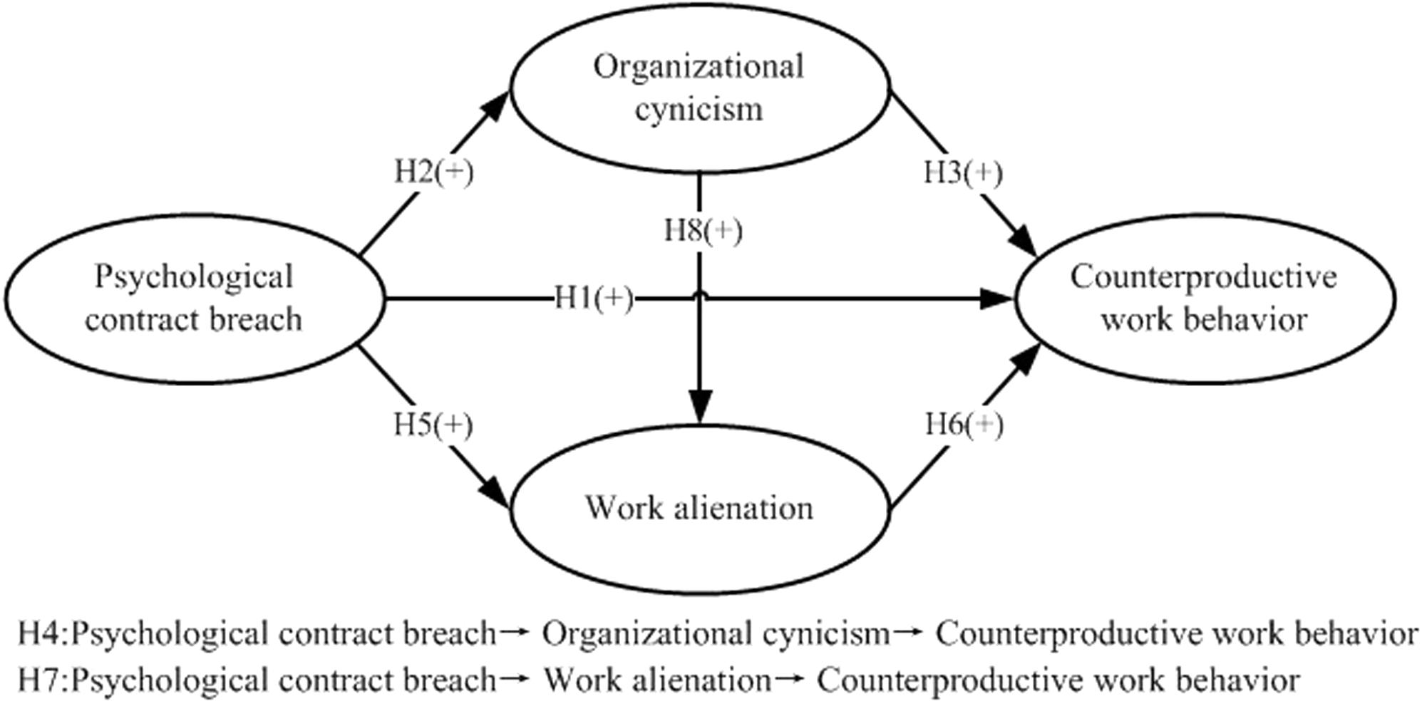 Frontiers The Relationship Between Psychological Contract Breach