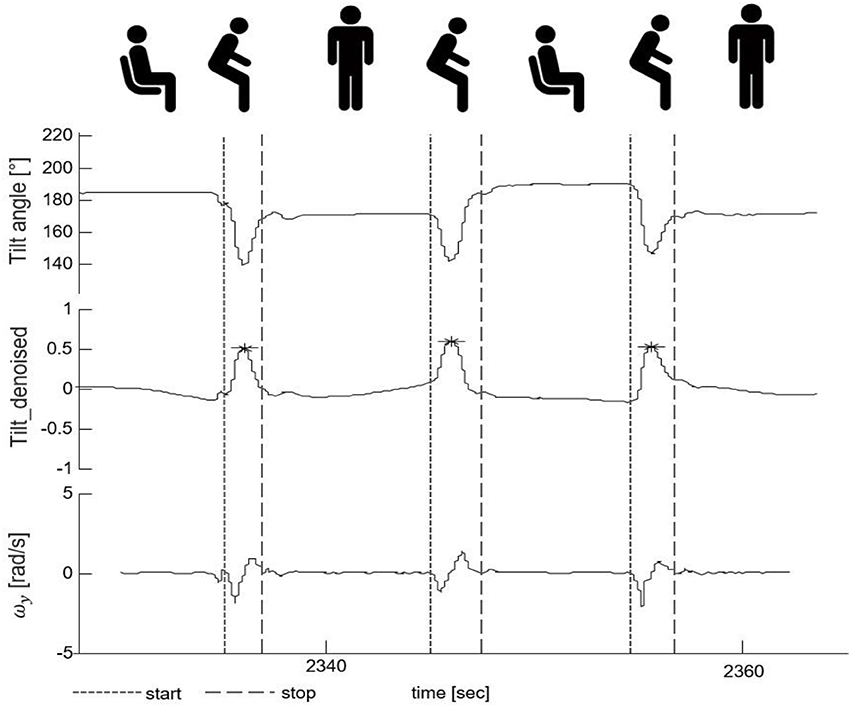 "Frontiers | Validation of a Lower Back ""Wearable""-Based Sit"