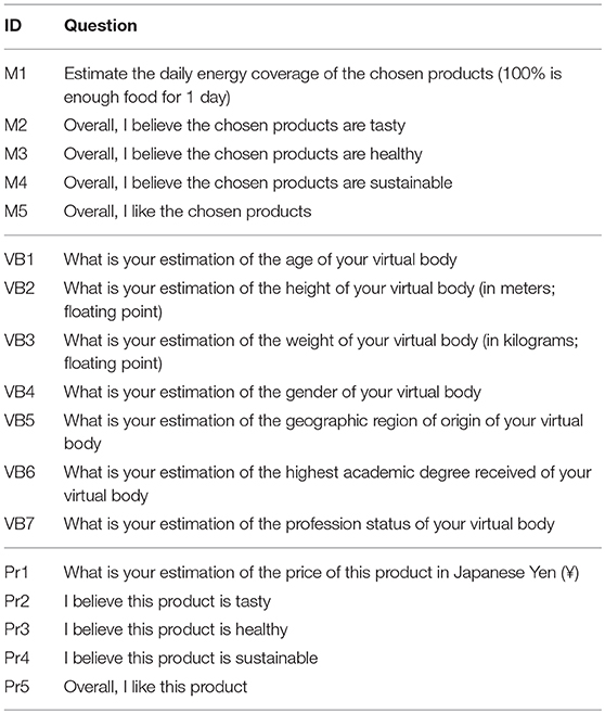 Frontiers | Influence of Being Embodied in an Obese Virtual