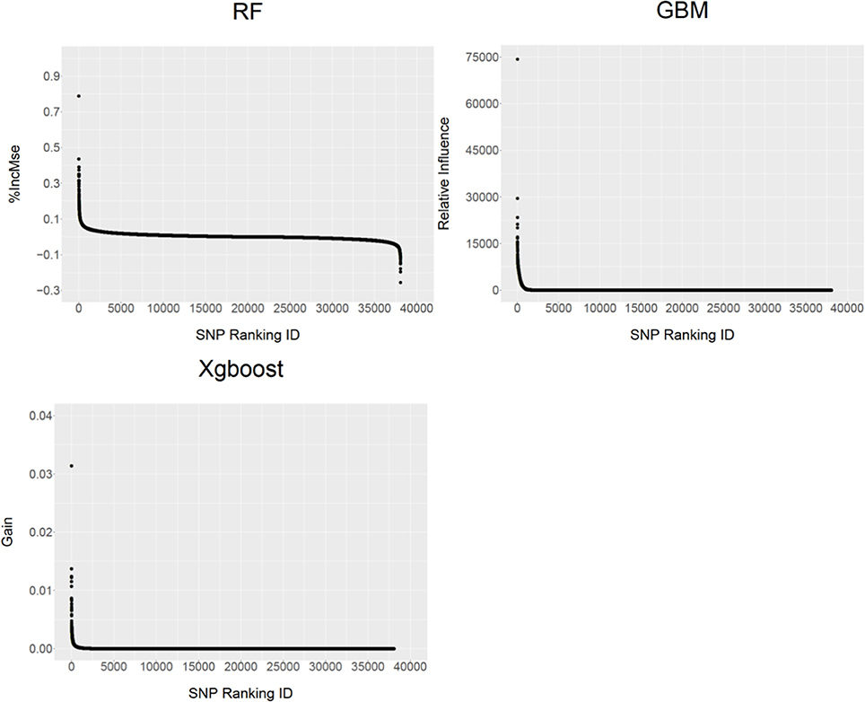 Frontiers | Genomic Prediction of Breeding Values Using a Subset of