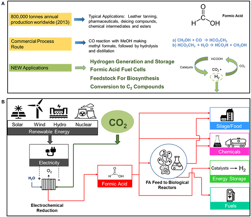 Frontiers | Carbon Dioxide and Water Electrolysis Using New Alkaline