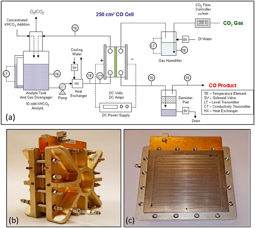 Frontiers | Carbon Dioxide and Water Electrolysis Using New