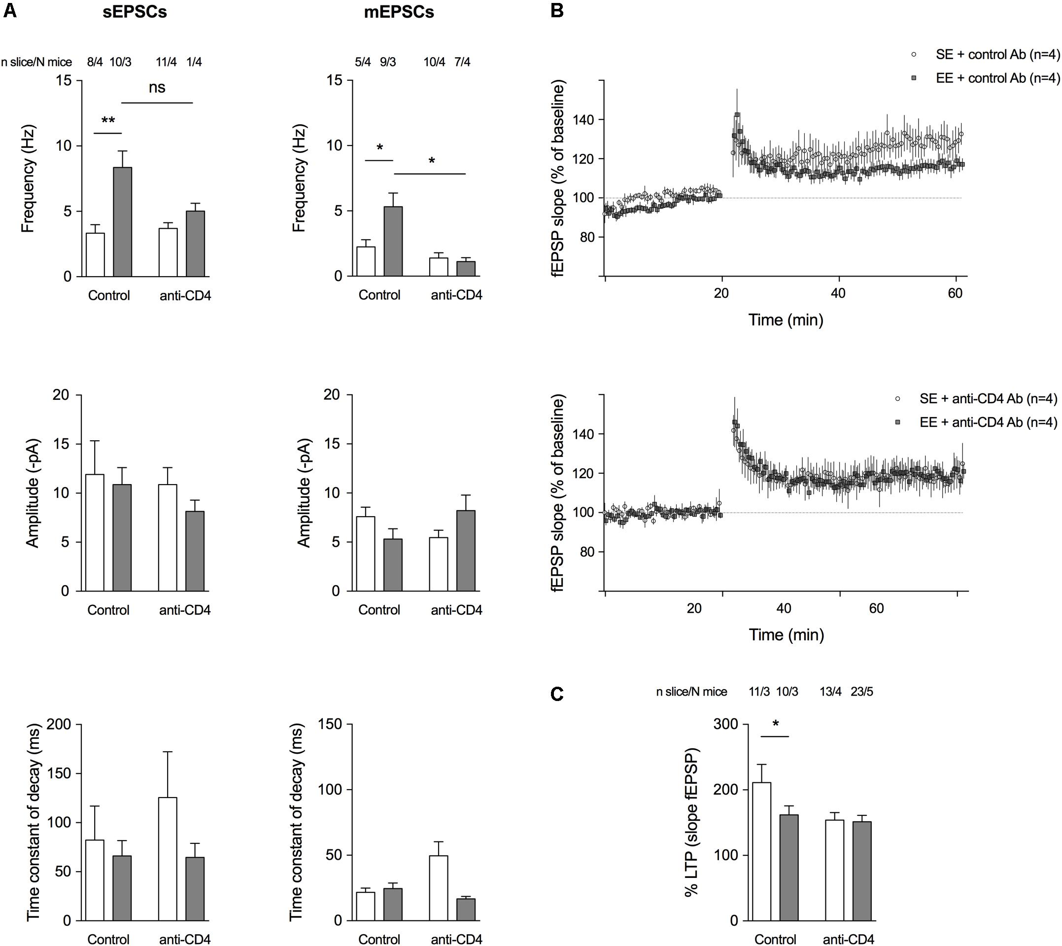 Frontiers Cd4 T Cells Have A Permissive Effect On Enriched Data Sync Engineering Schematics