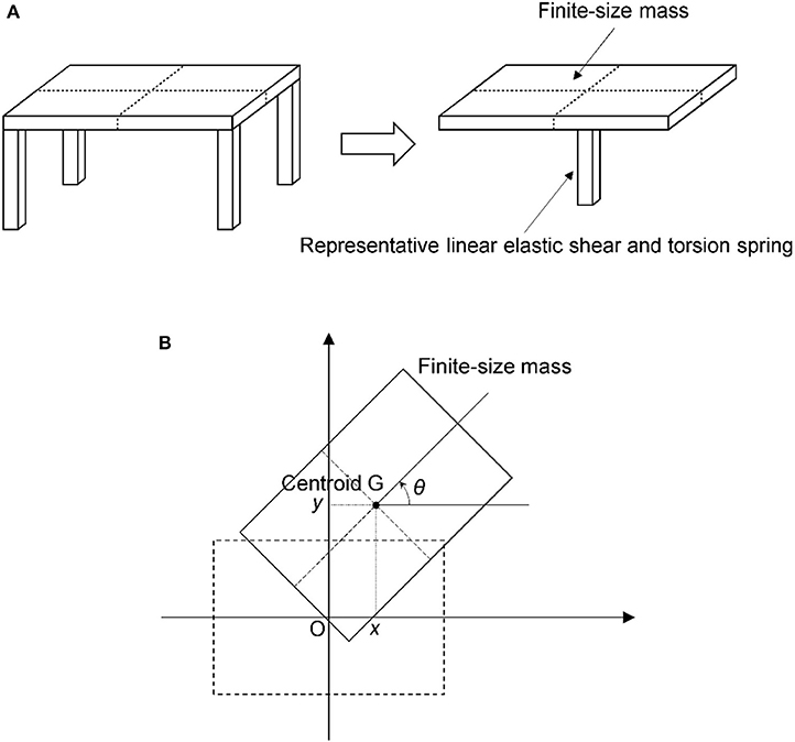 Frontiers | Torsional Response Induced by Lateral Displacement and