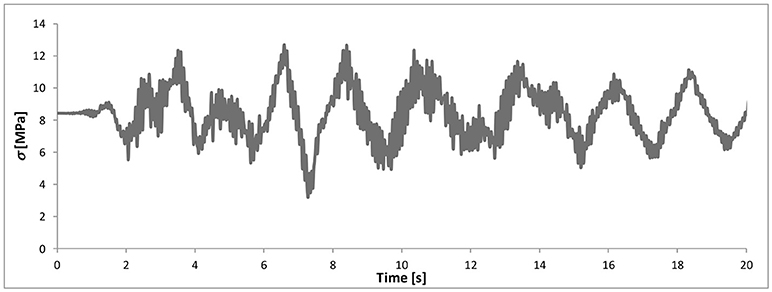Frontiers   Phenomenological Model of Rubber Bearings With Variable