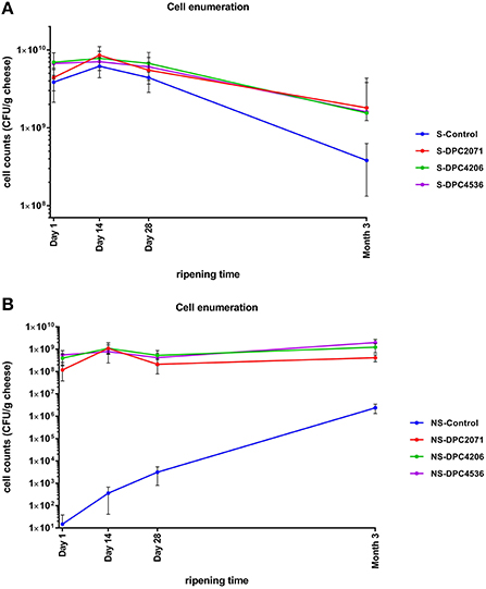 Frontiers Evaluation Of The Potential Of Lactobacillus Paracasei