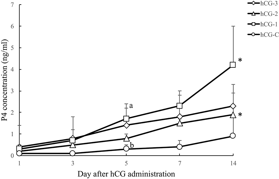 Frontiers | Comparative Effects of Different Dosages of hCG on