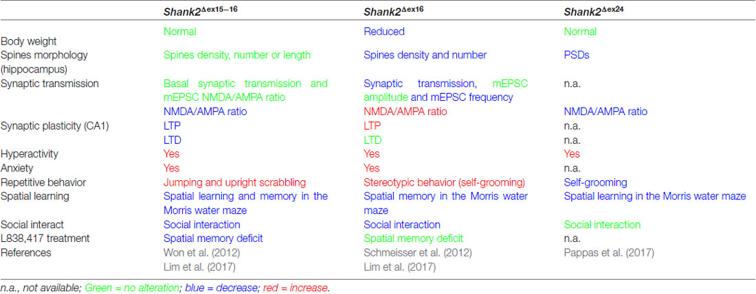 Frontiers | Distinct Phenotypes of Shank2 Mouse Models