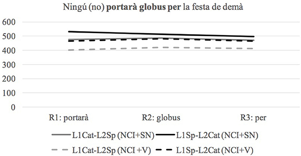 frontiers language dominance affects bilingual performance and