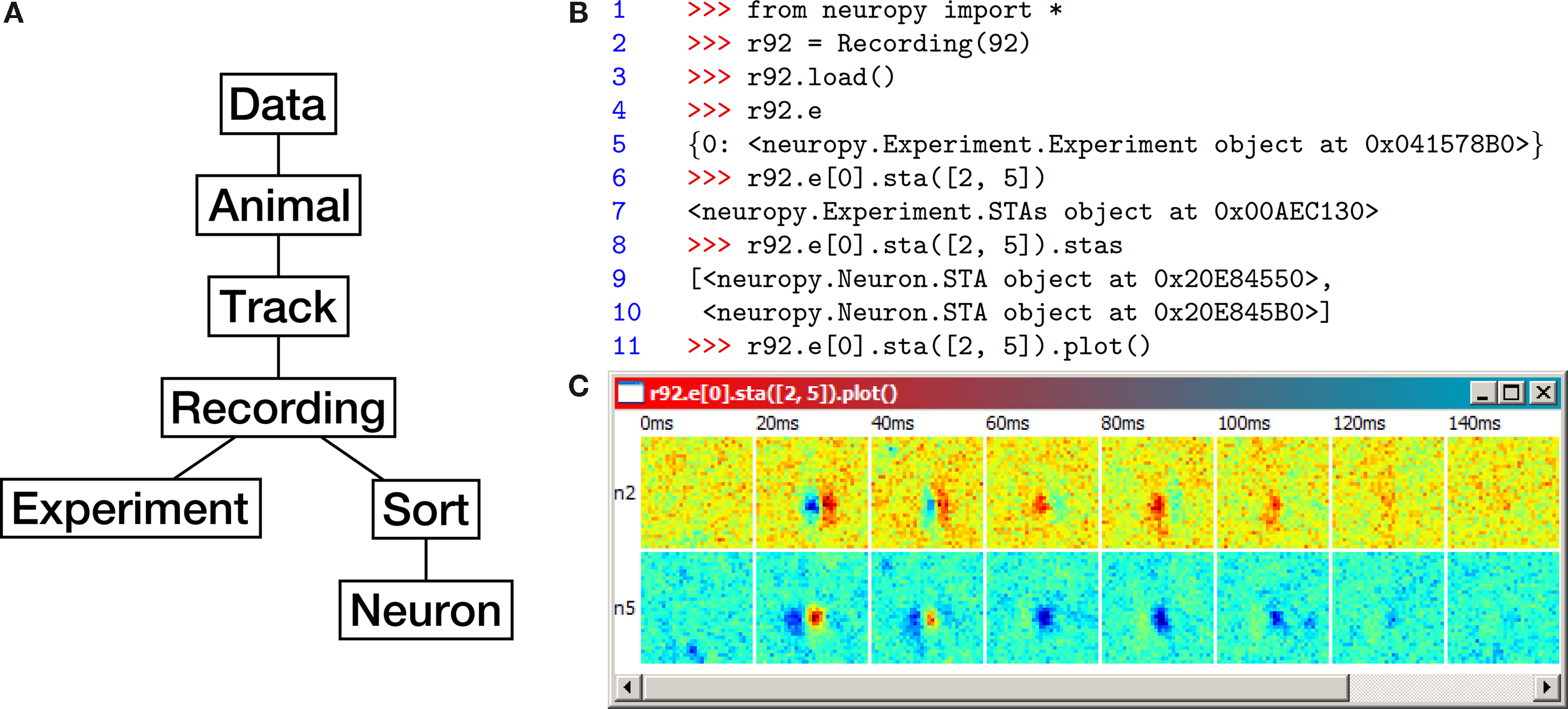 Frontiers | Python for large-scale electrophysiology | Frontiers in