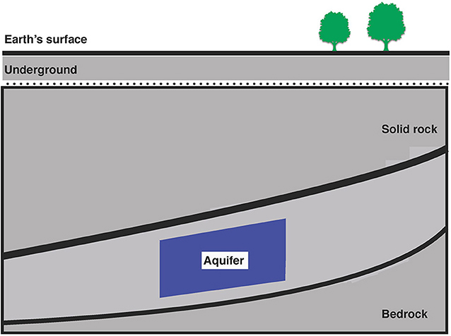 Figure 1 - Aquifers are located deep under Earth's surface.