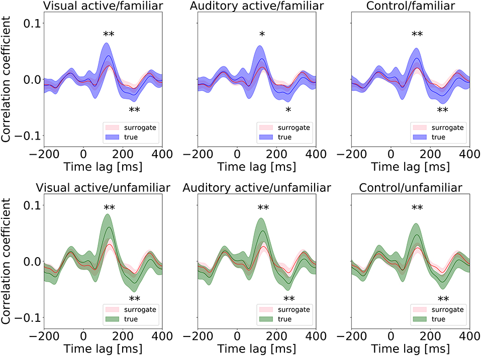Frontiers | Music Familiarity Affects EEG Entrainment When Little