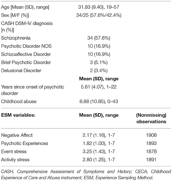 Frontiers | Reported Childhood Abuse and Stress Reactivity