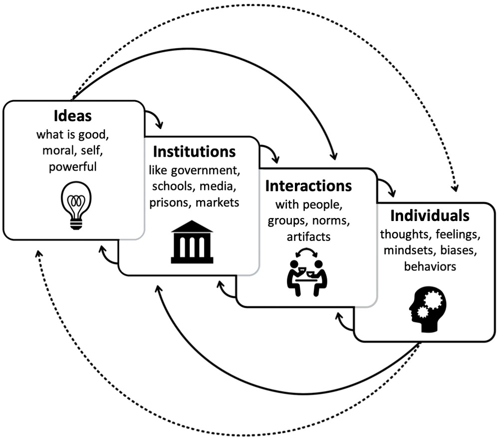 Frontiers | Understanding Culture Clashes and Catalyzing Change: A Culture  Cycle Approach | Psychology