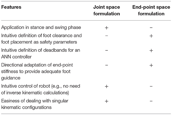 Frontiers | An Adaptive and Hybrid End-Point/Joint Impedance