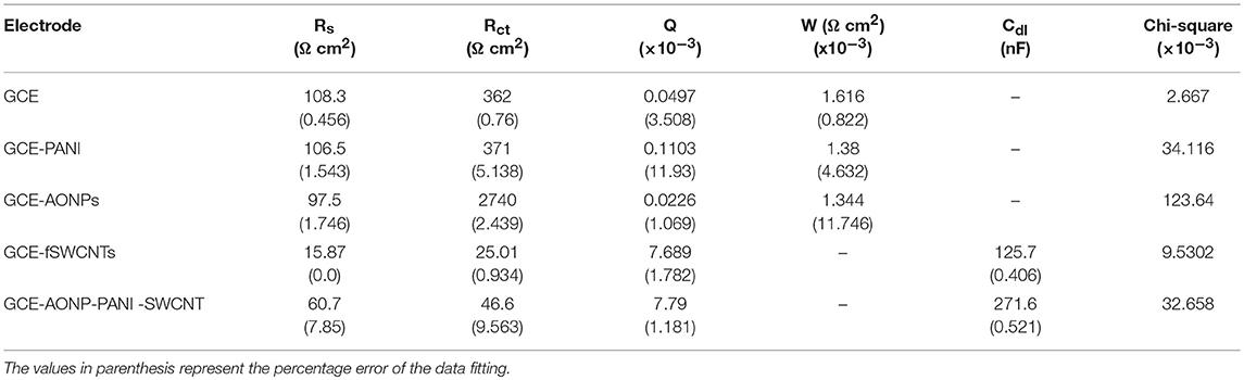 Frontiers Electrocatalysis Of Lindane Using Antimony Oxide