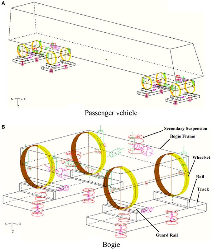 Frontiers | Mitigating Train Derailments Due to Sharp Curve