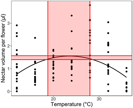 Frontiers | Differential Effects of Climate Warming on the