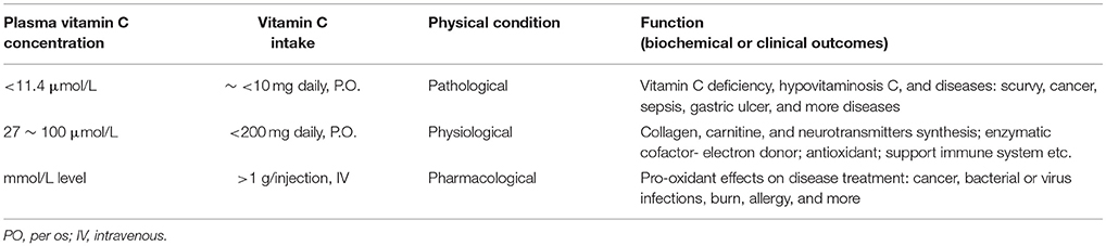 Frontiers | Vitamin C and Helicobacter pylori Infection