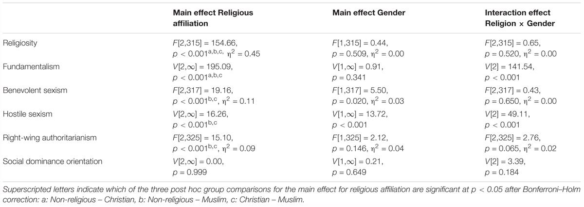 Frontiers | Religiosity, Religious Fundamentalism, and Ambivalent