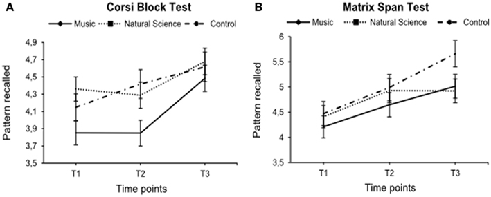 effects of musical training on verbal memory For instance, if learning music trains attention, the effects of these two interventions (music training and attention training) may be similar the effects of the interventions in all four groups were assessed employing a range of reliable and valid measures of cognition and literacy.