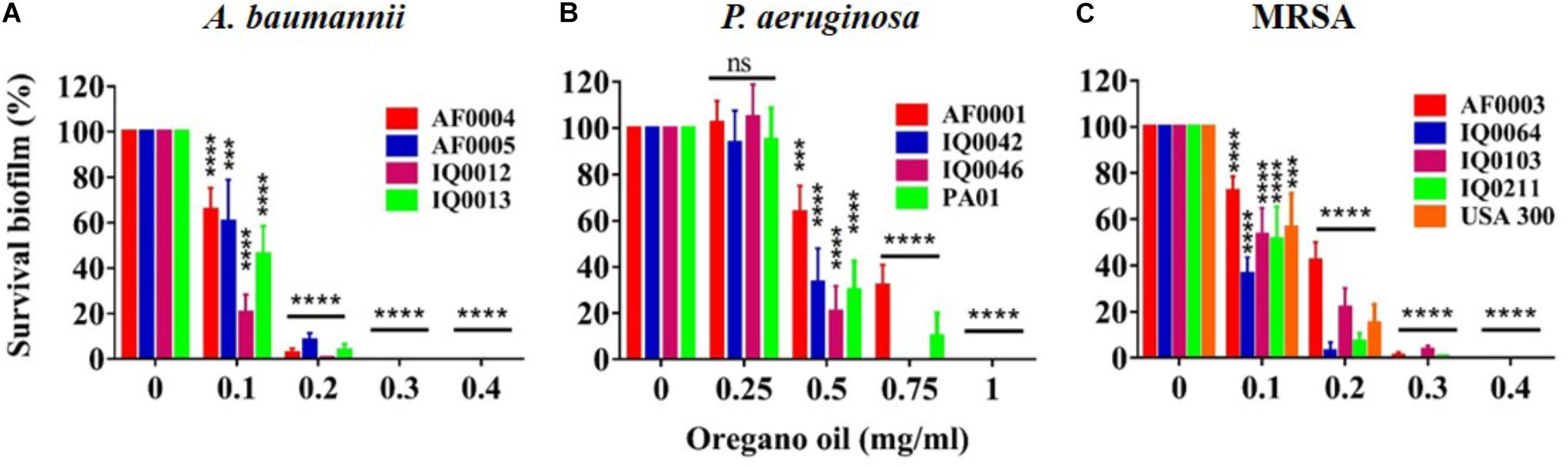 Frontiers | Bactericidal Property of Oregano Oil Against Multidrug
