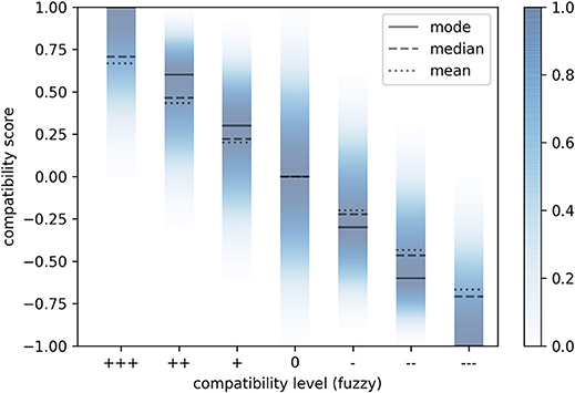 Frontiers | Risk-Oriented, Bottom-Up Modeling of Building