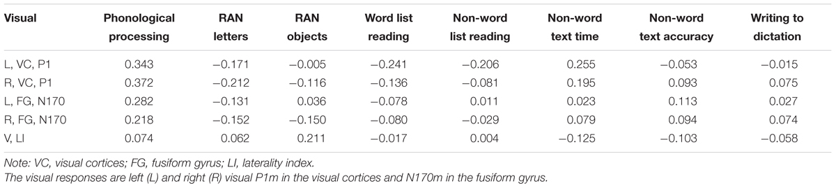 Frontiers | Brain Responses to Letters and Speech Sounds and
