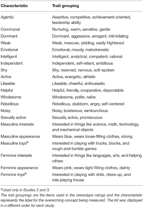 frontiers | comparing prescriptive and descriptive gender