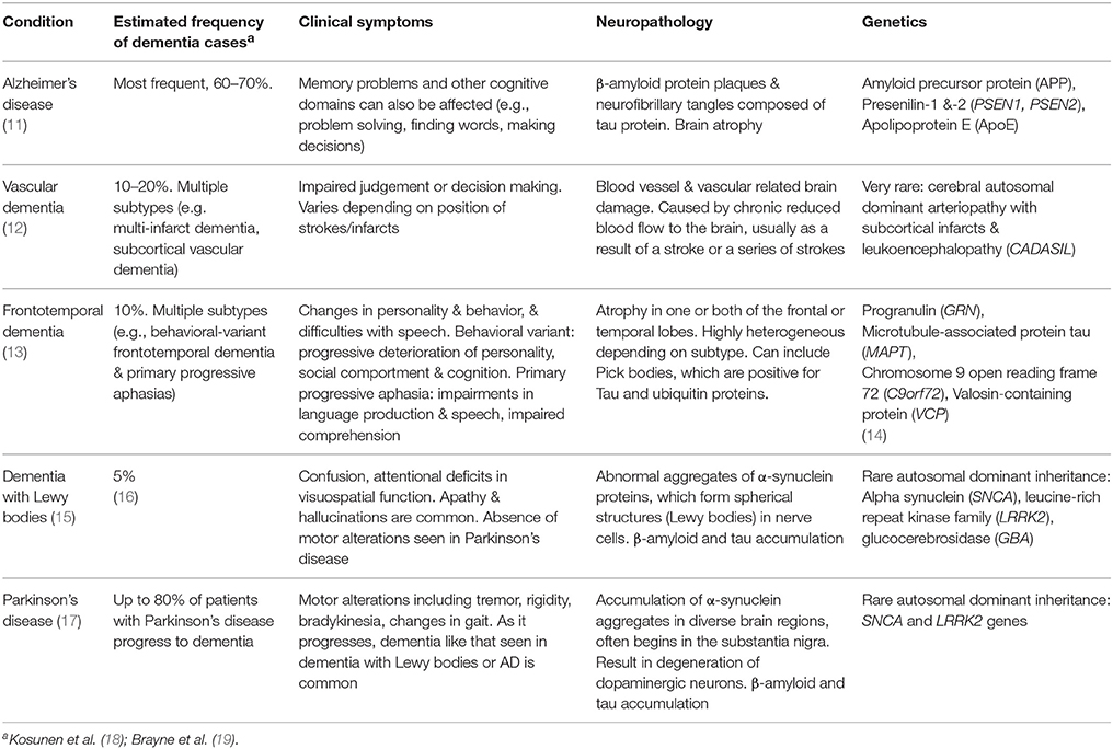 Frontiers | Phenotypic Heterogeneity in Dementia: A