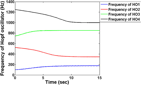 Frontiers   An Oscillatory Neural Autoencoder Based on