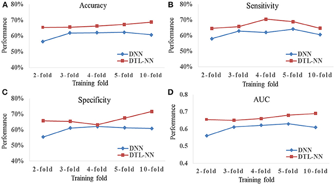 Frontiers | A Novel Transfer Learning Approach to Enhance