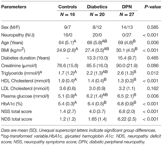 Frontiers | Sudomotor Testing of Diabetes Polyneuropathy