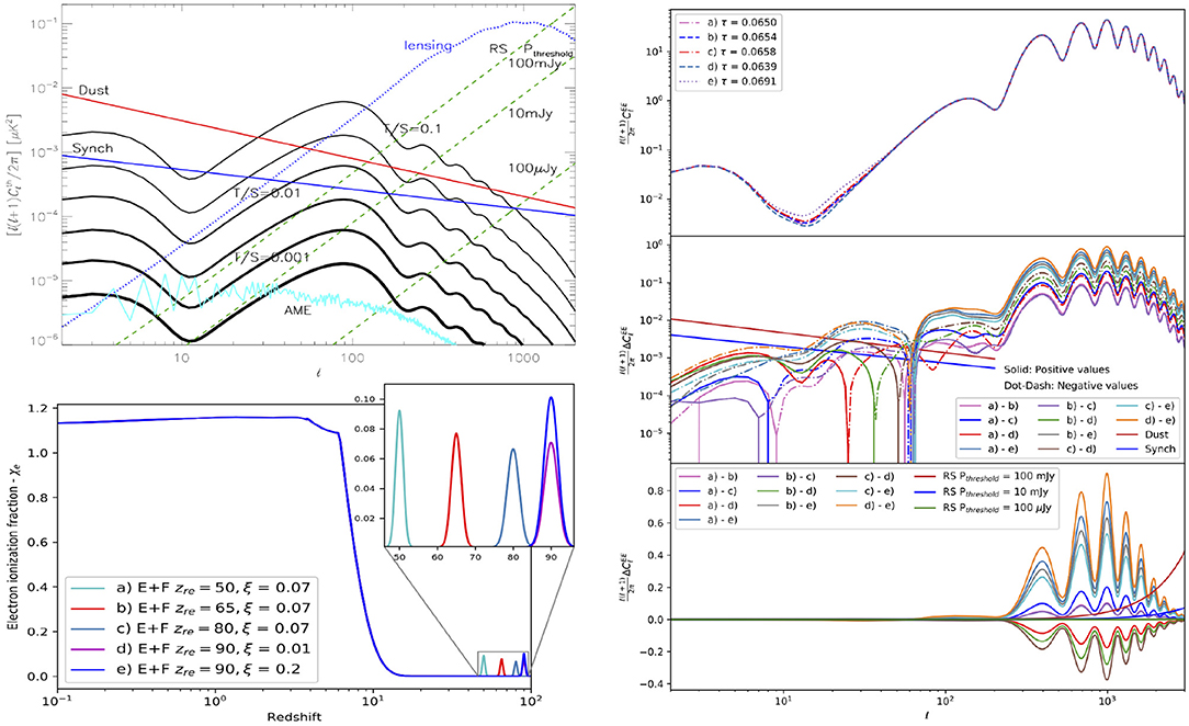 Frontiers | Perspectives for Cosmological Reionization From Future
