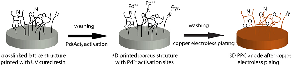 Frontiers | Application of 3D Printed Porous Copper Anode in